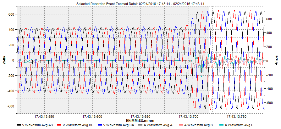 Sag Waveform Customer Shut Off