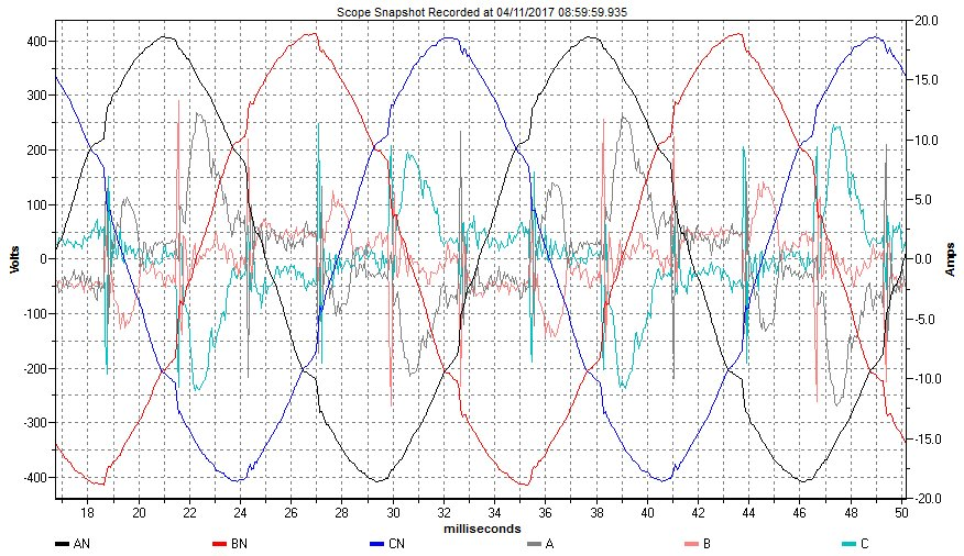 Tale2Power Waveforms After